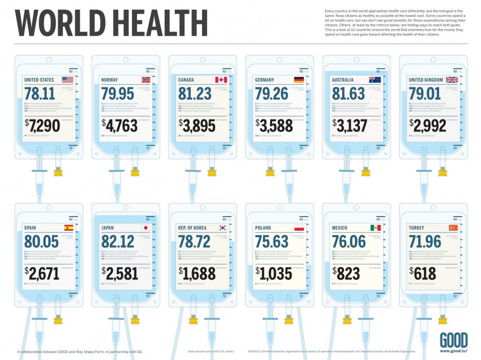 How Much People Pay for Health Care Around the World Infographic