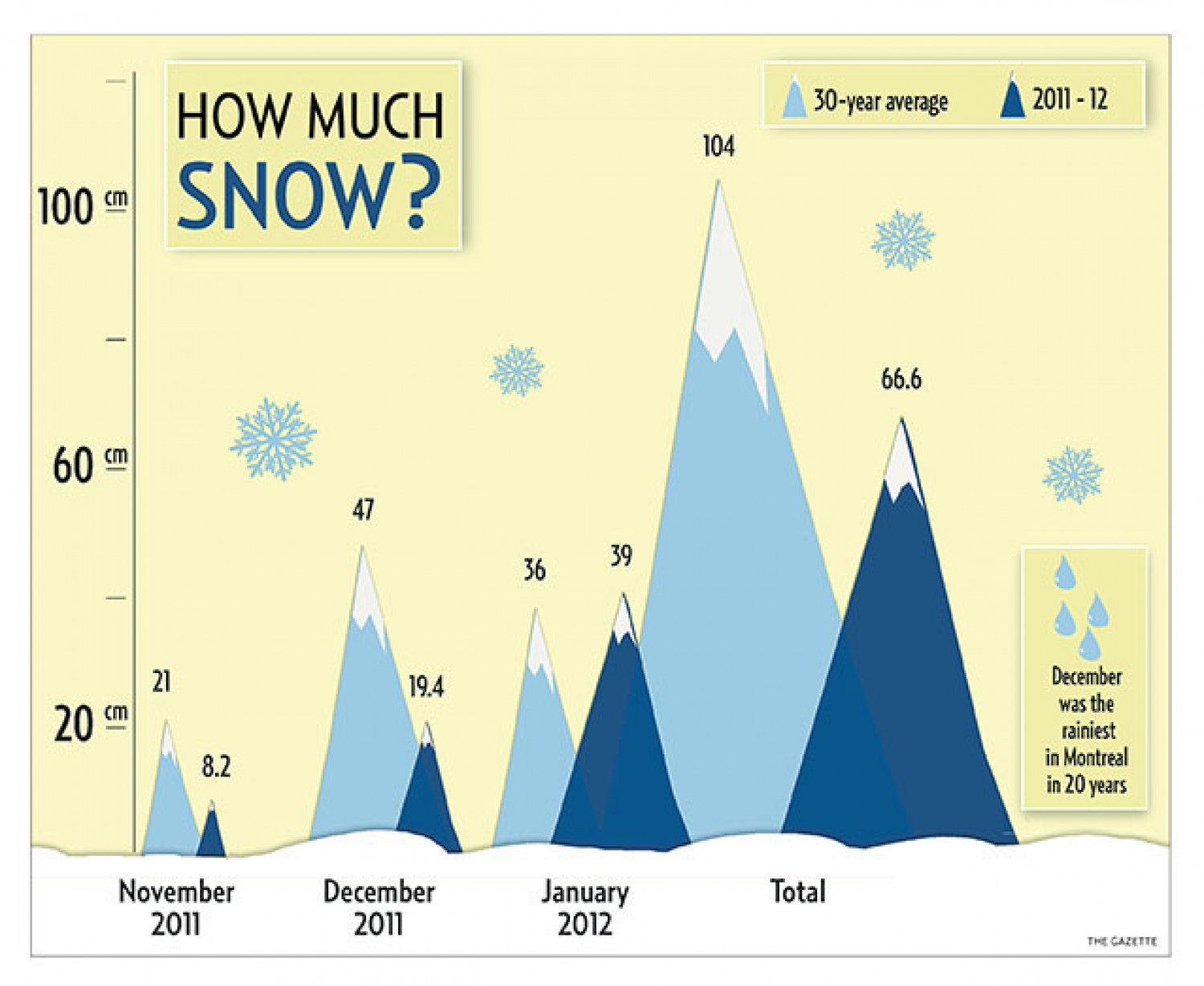 How much snow? Infographic