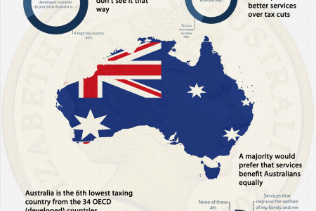 How Much Tax Do Aussies Pay? Infographic