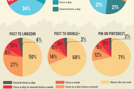 How Much Time, Money Do SMBs Spend on Social Media? Infographic