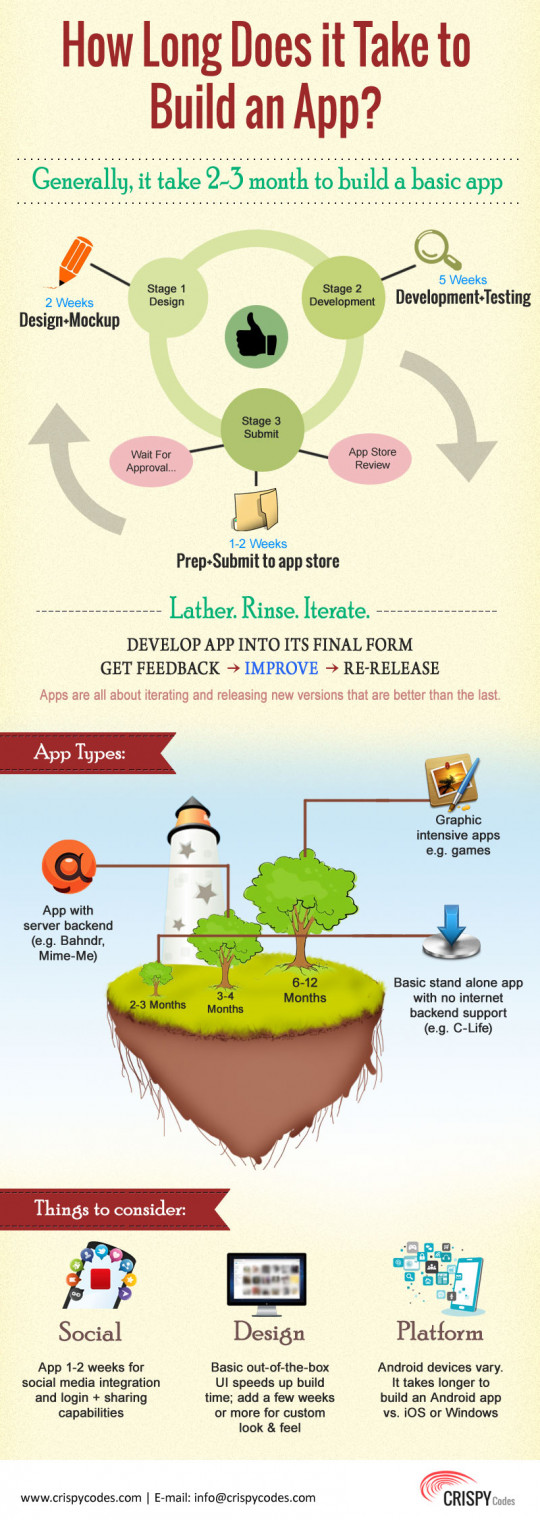 Infographic: How Long Does It Take To Build An App? '�  Adweek How