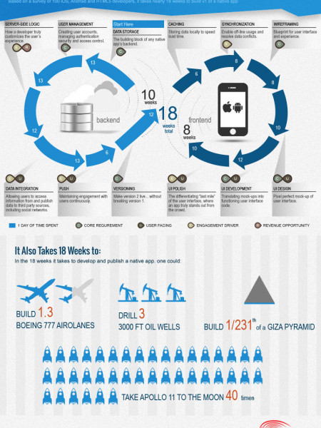 How Long Does It Take To Build An IOS or Android App? Infographic