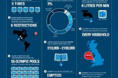 How much water does a hot tub use?  Infographic