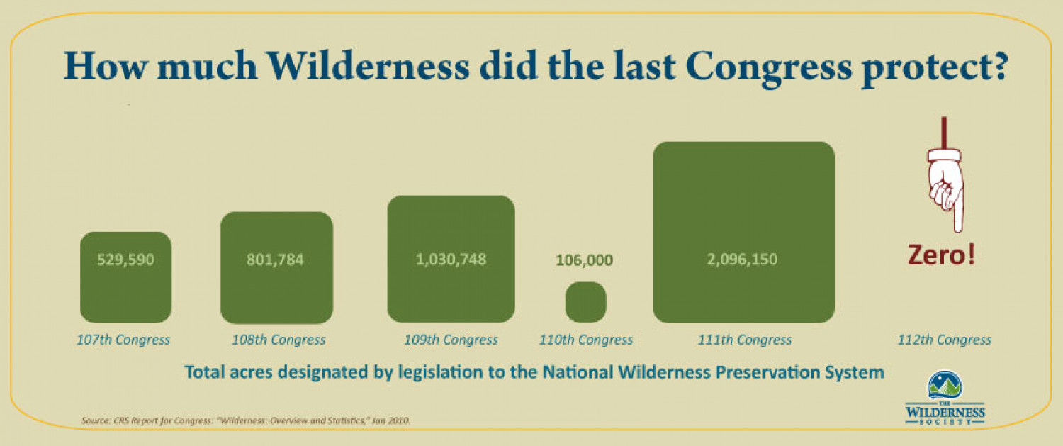 How much Wilderness did the last Congress protect? Infographic