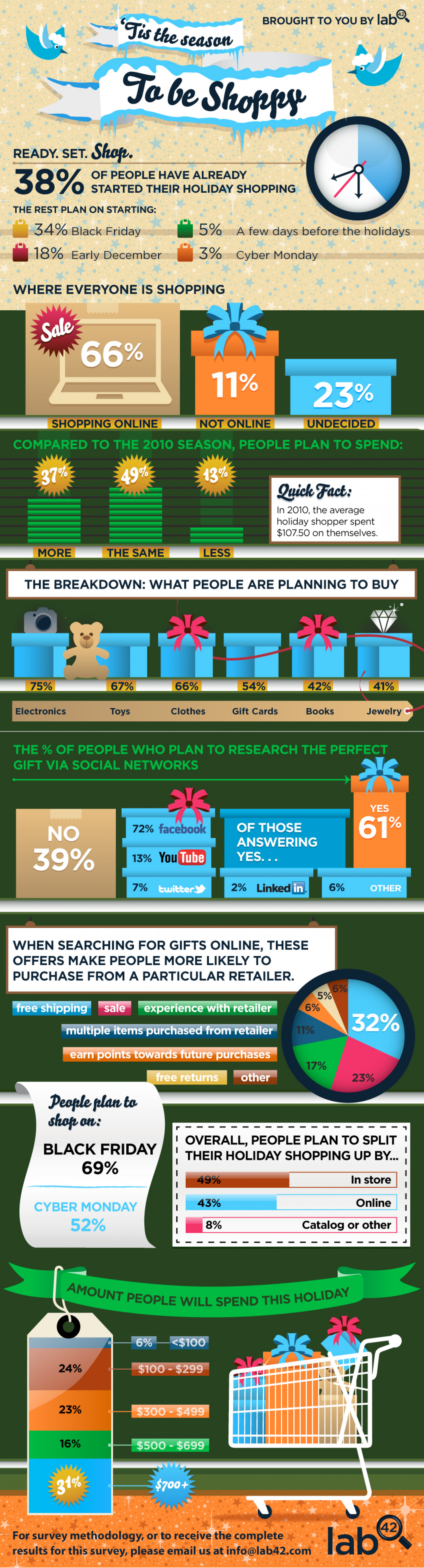How Much Will Consumers Spend This Holiday Season? Infographic