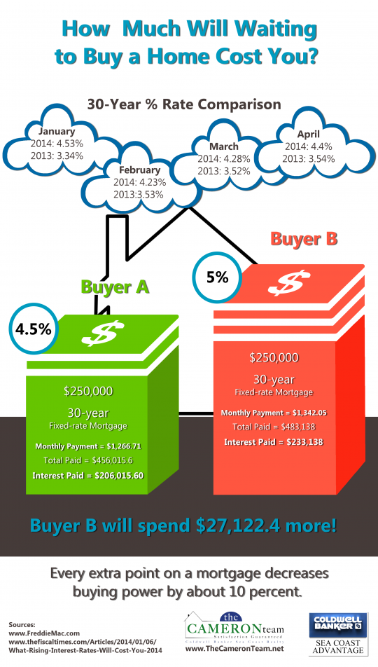How Much Will Waiting to Buy a Home Cost You?