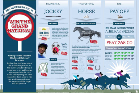 How Much Does it Cost to win the Grand National 2014? Infographic