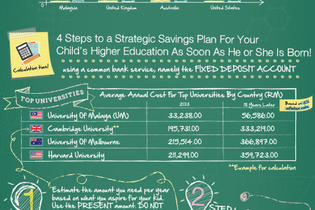 How Much You Need To Save If You Ever Want To See Your Kids Graduate: Malaysian Edition Infographic