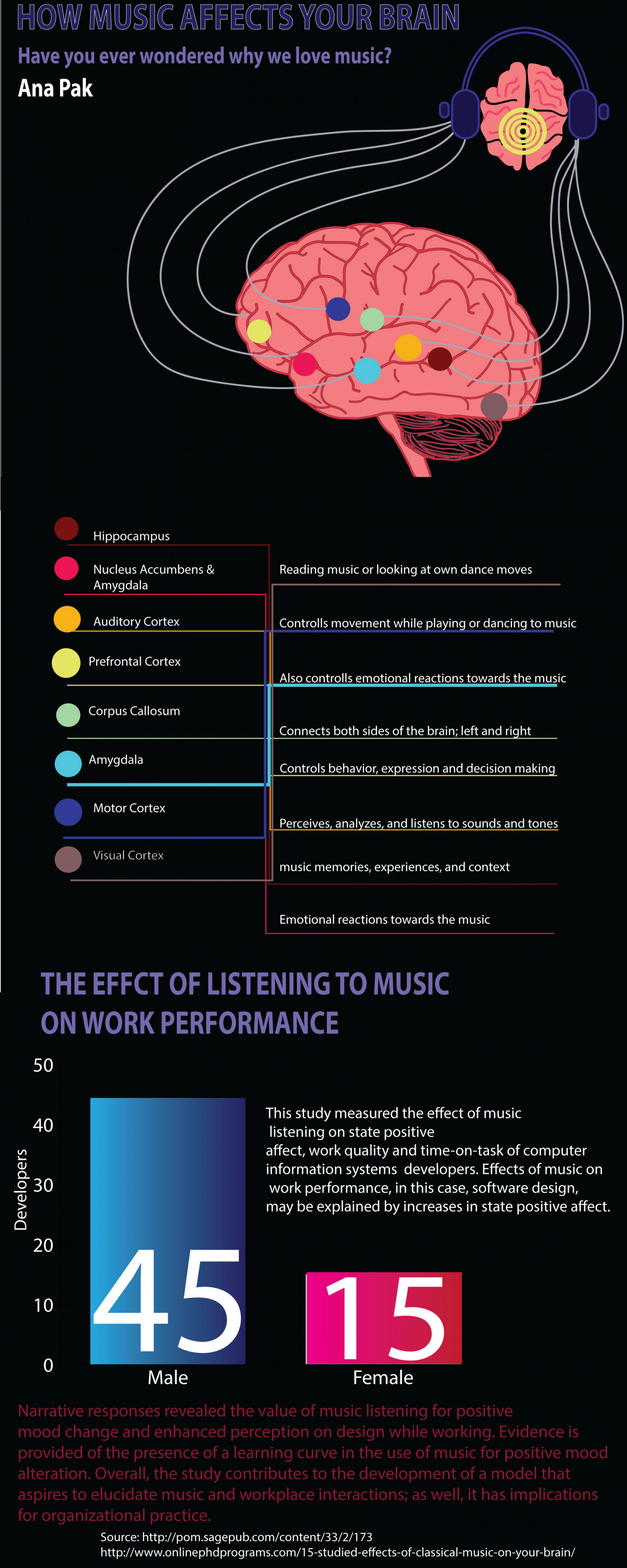 How music affects your brain Infographic
