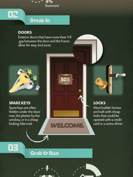 How Neal Caffrey Would Break Into Your House Infographic