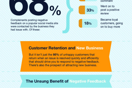 How negative reviews can turn into repeat business Infographic