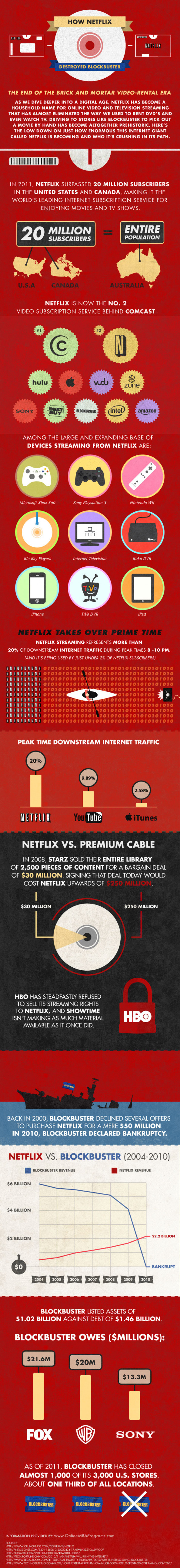 How Netflix Destroyed Blockbuster  Infographic