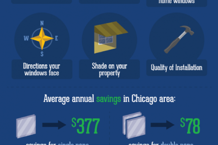 How New Windows Can Save You Money! Infographic