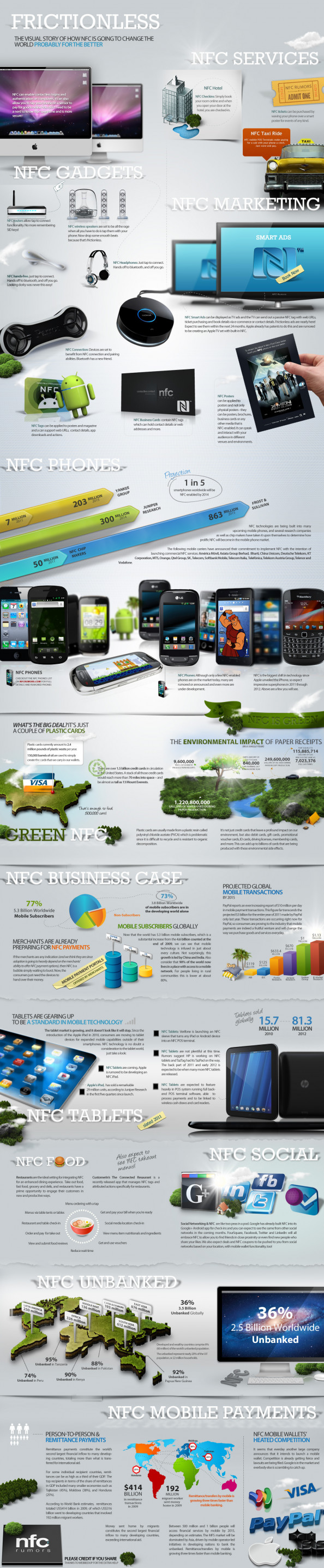 How NFC is Going to Change the World  Infographic