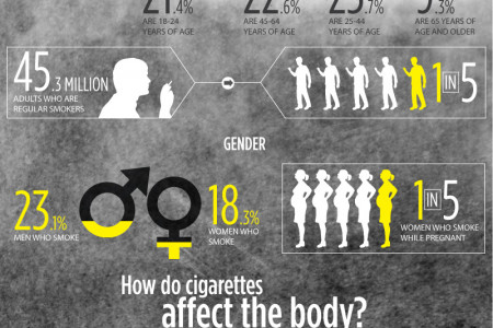 How Nicotine Affects People Infographic