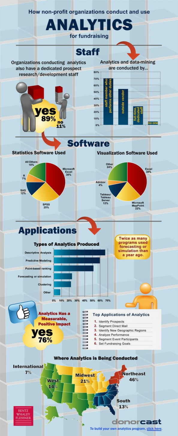 How Non-Profit Organizations Conduct and Use Analytics For Fundraising  Infographic