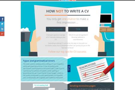 How not to write a CV Infographic