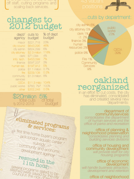 How Oakland is Balancing the Budget Infographic