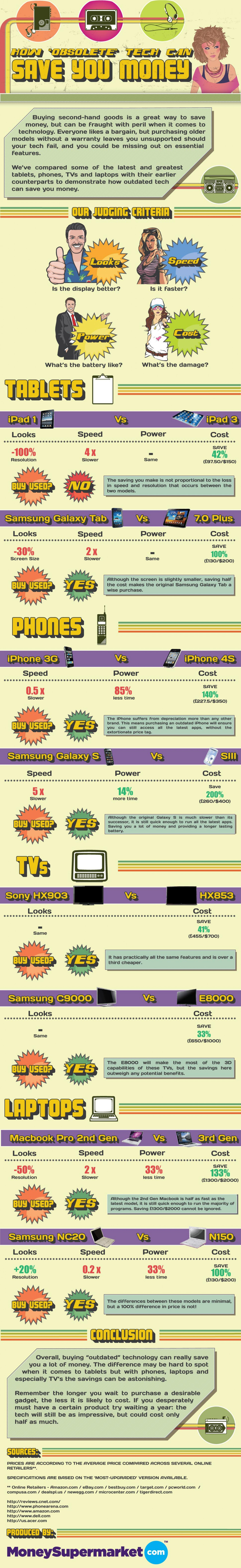 How Obsolete Technology Can Save You Money Infographic