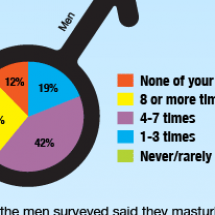 How Often Do You...You Know? Infographic