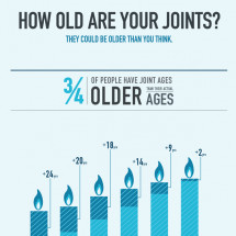 How Old Are Your Joints? Infographic