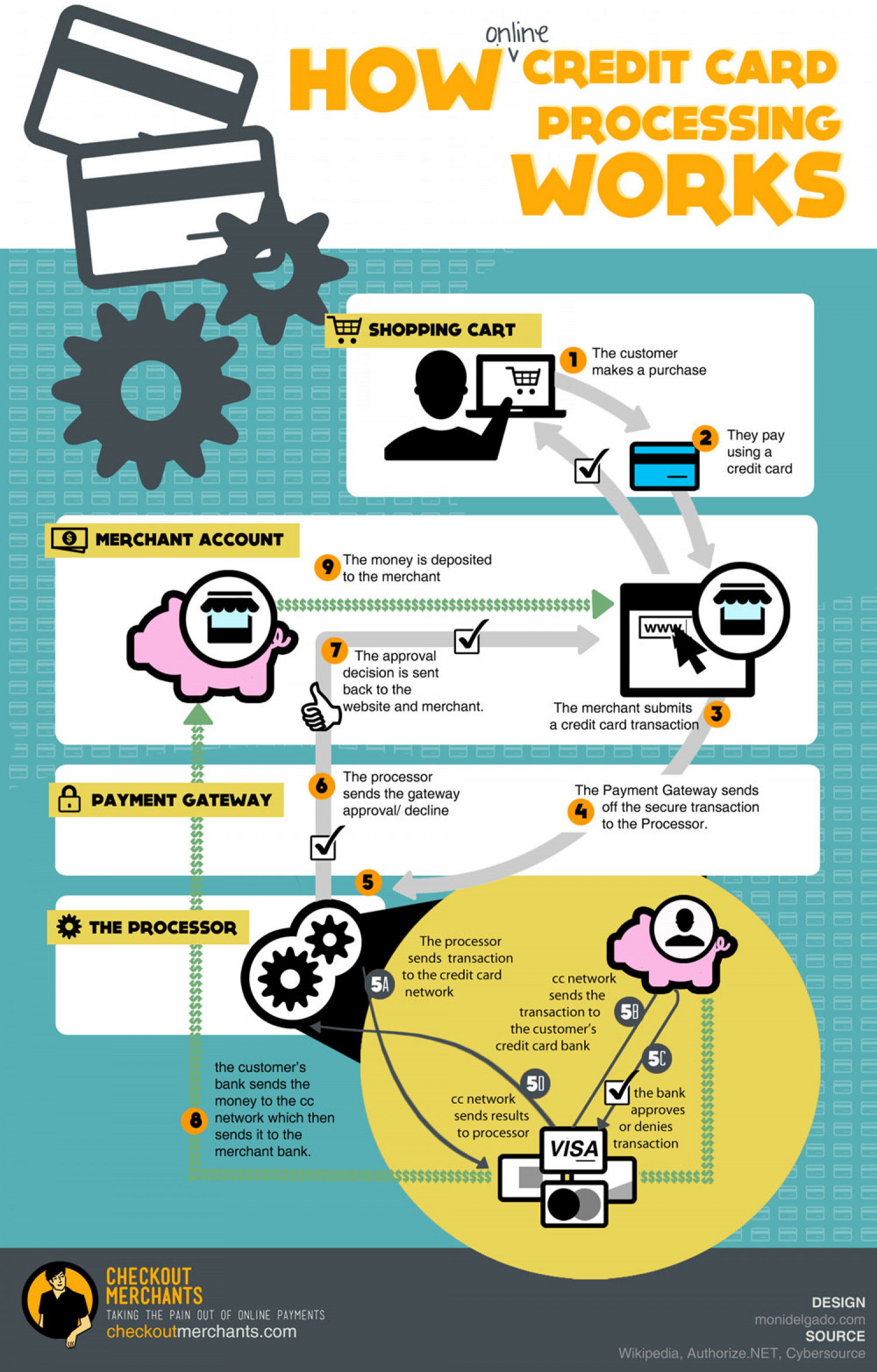 How Online Credit Card Processing Really Works - in 9 steps Infographic