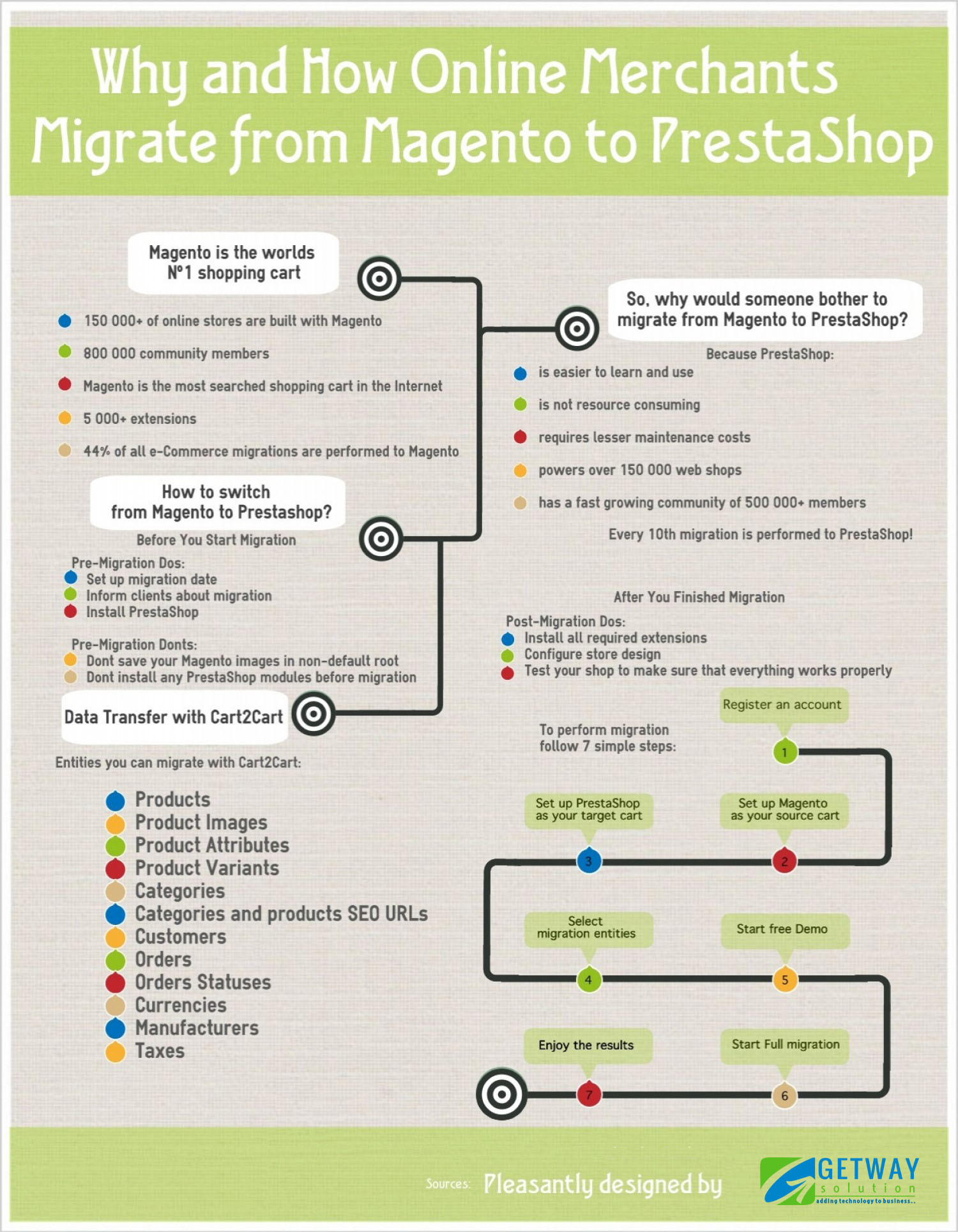 How Online Merchants Migrate from Magento to PrestaShop Infographic