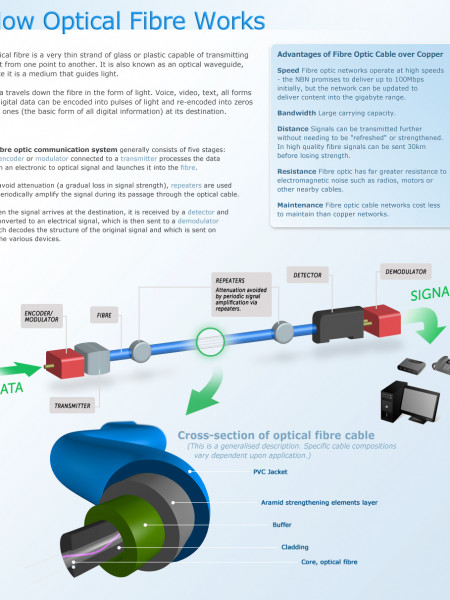 How Optical Fibre Works Infographic