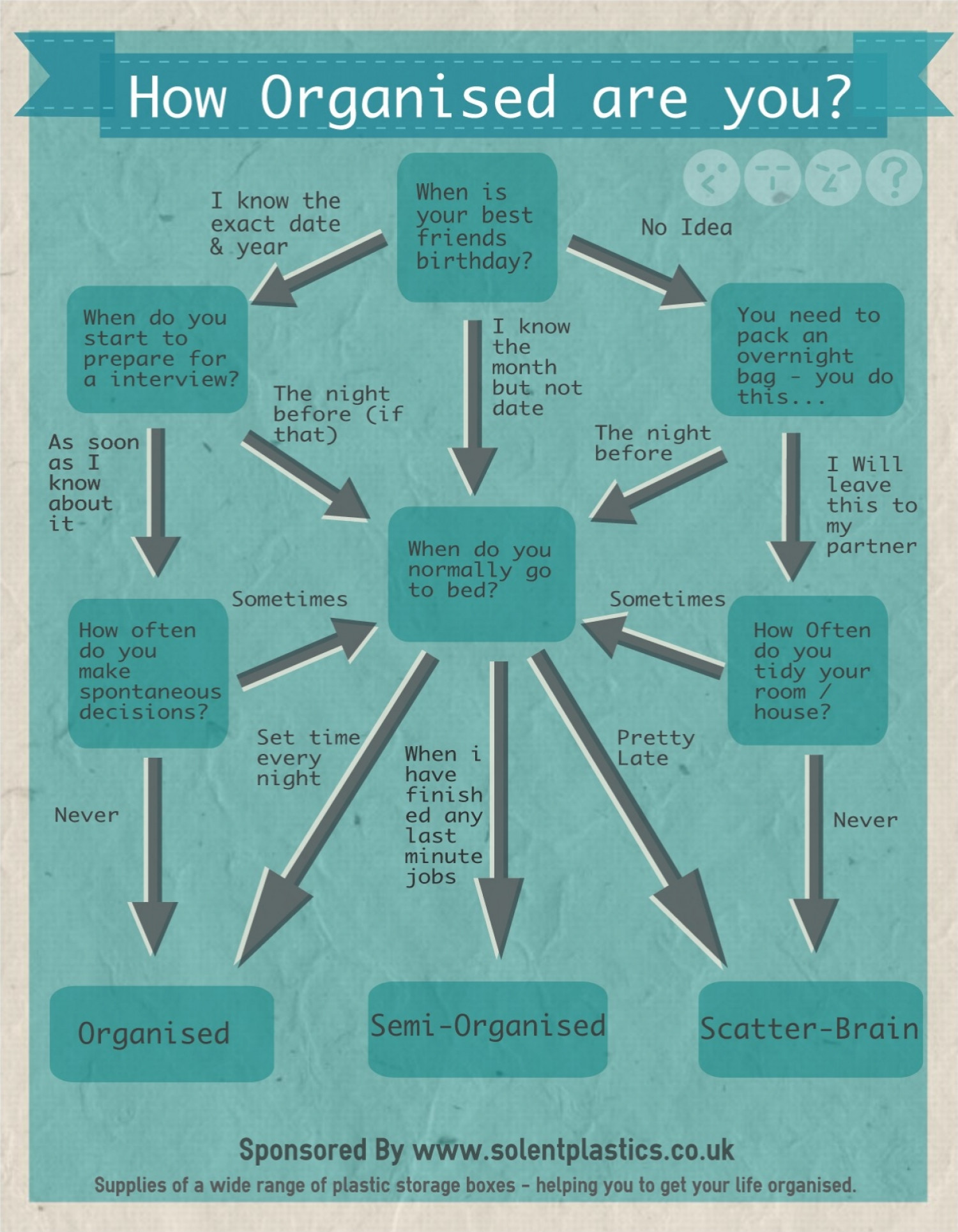 How Organised are you? Infographic