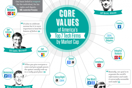 How Organizational Leadership Informs the Core Values of Top Tech Firms Infographic