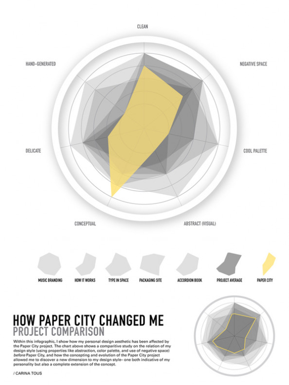 How Paper City Changed Me Infographic