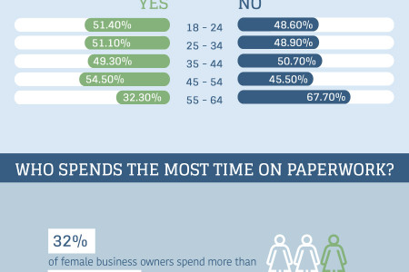 How Paperwork is Preventing Business Growth.  Infographic
