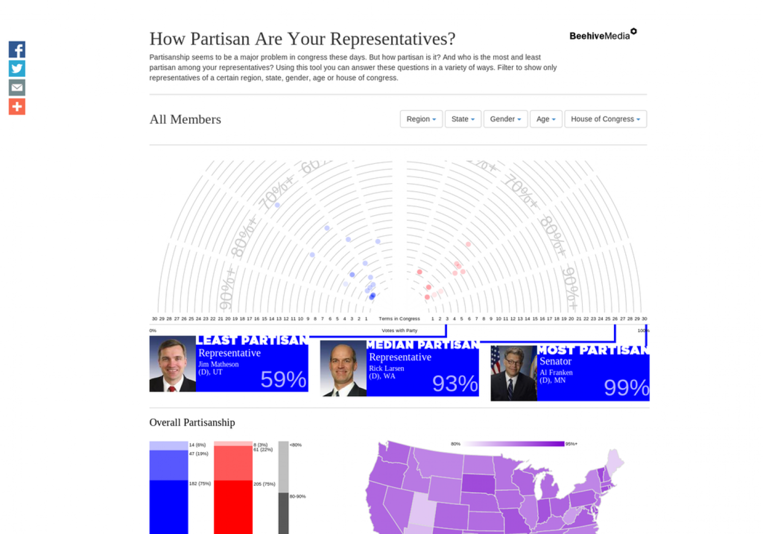 How Partisan are your Representatives? Infographic
