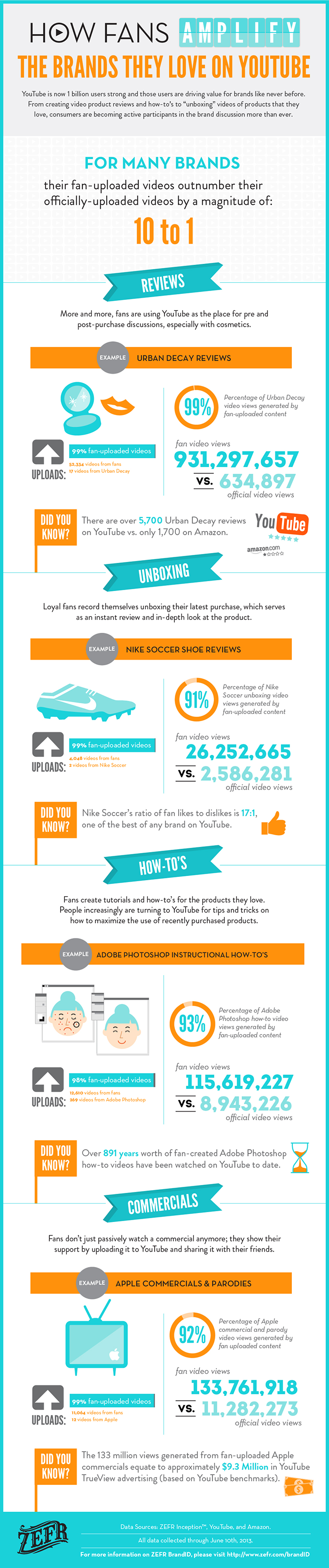How Passionate Followers Amplify The Brands They Love On YouTube [infographic]