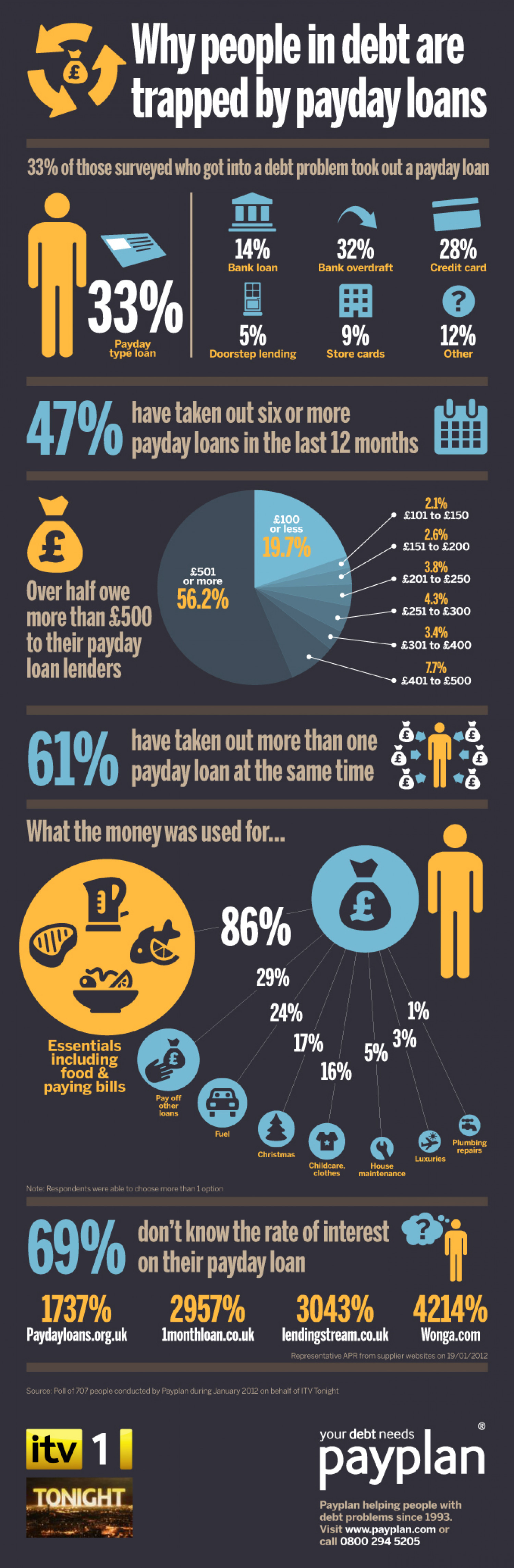How People In Debt Are Trapped By Payday Loans Infographic