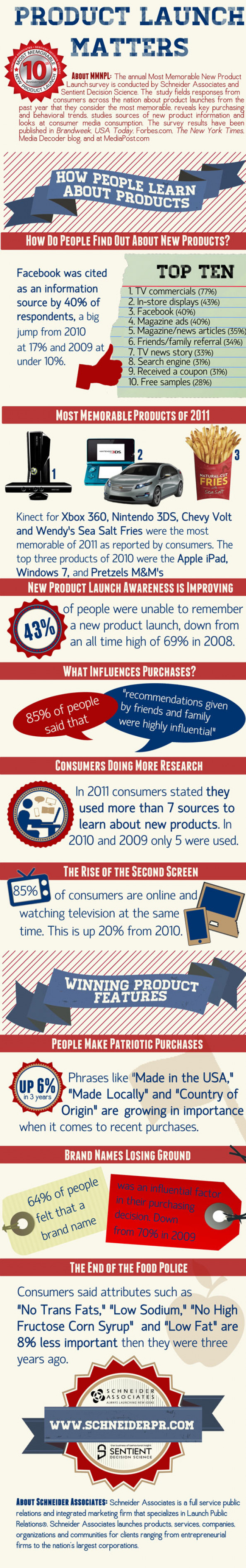 How People Learn About New Products Infographic
