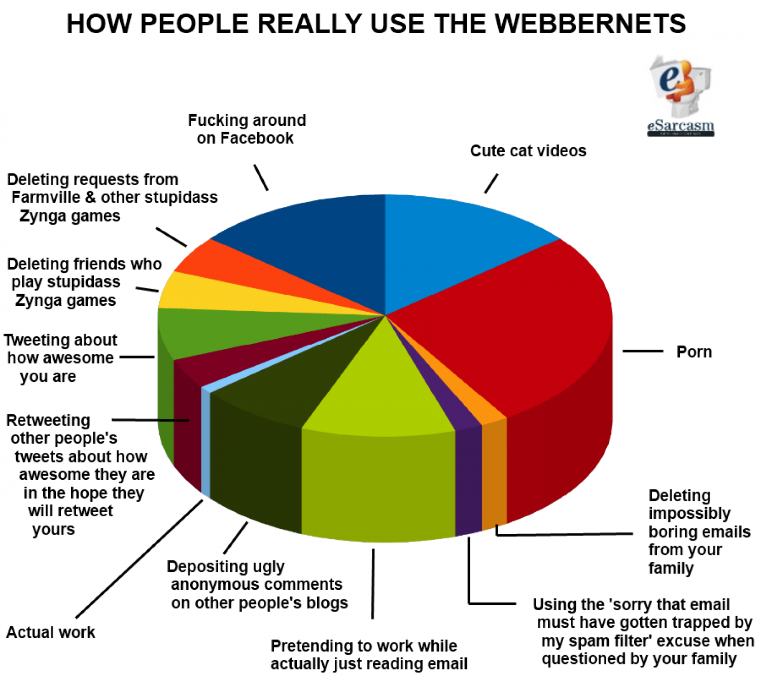 How People Really Spend Their Time on the Net Infographic
