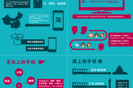 How People Use their Phones (Chinese Infographic) Infographic