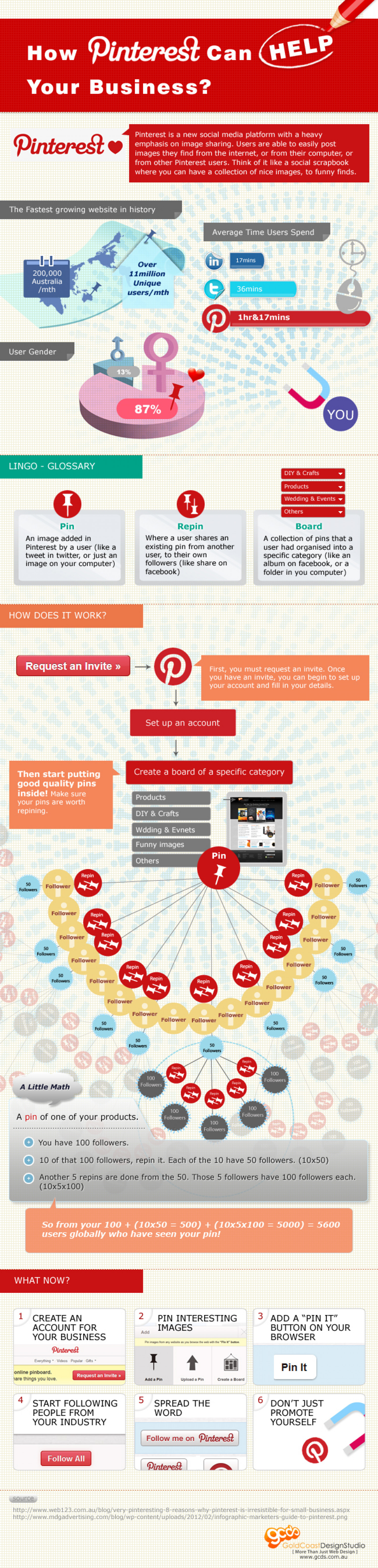 How Pinterest Can Help Your Business Infographic