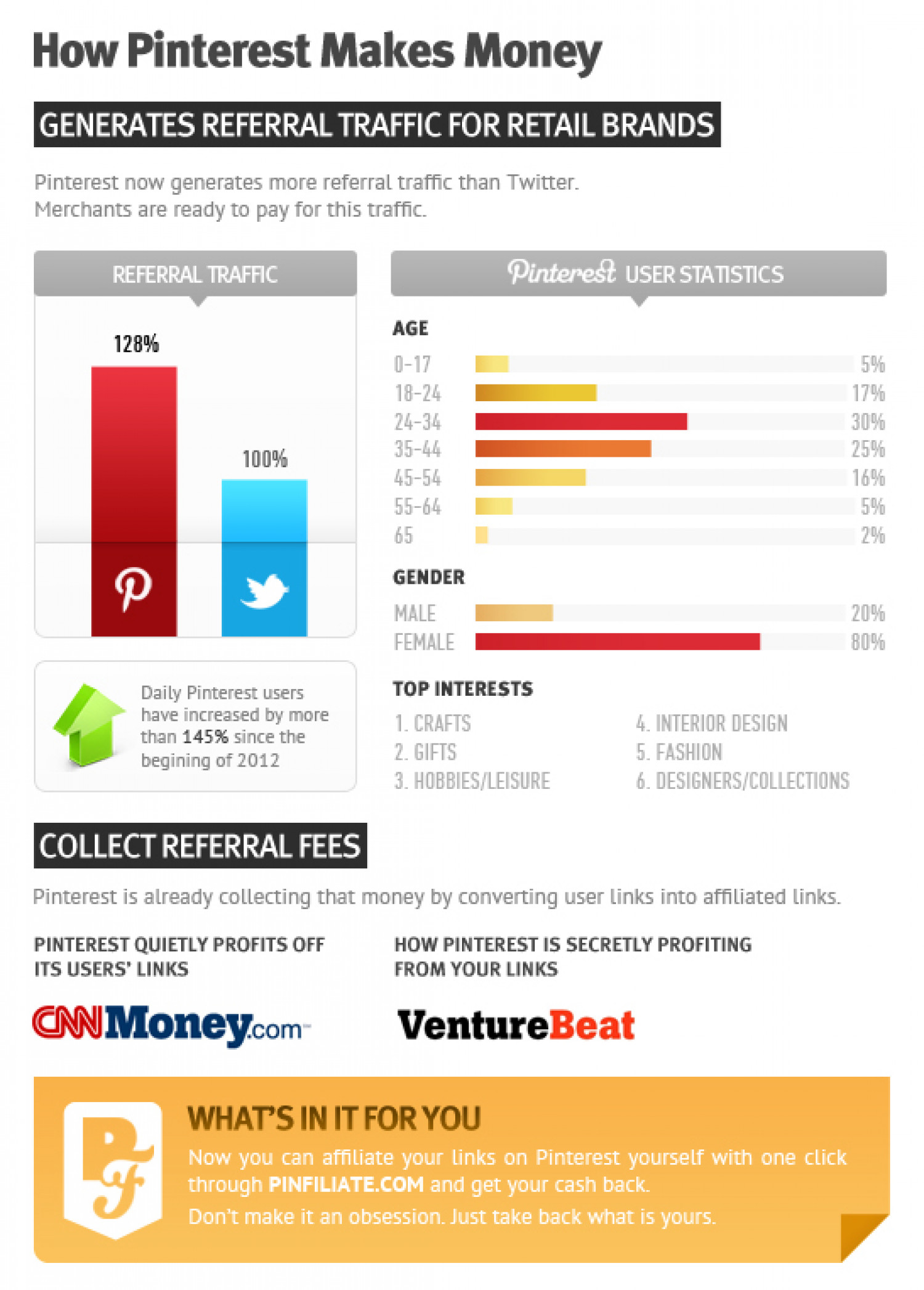 How Pinterest makes money Infographic