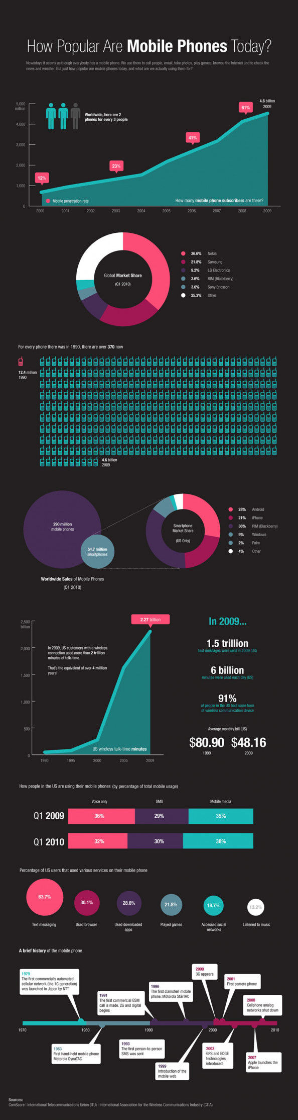How Popular Are Mobile Phones Today? Infographic
