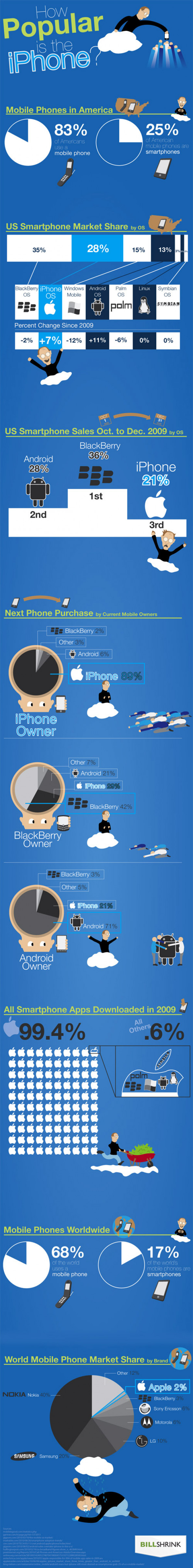 How Popular is the iPhone? Infographic