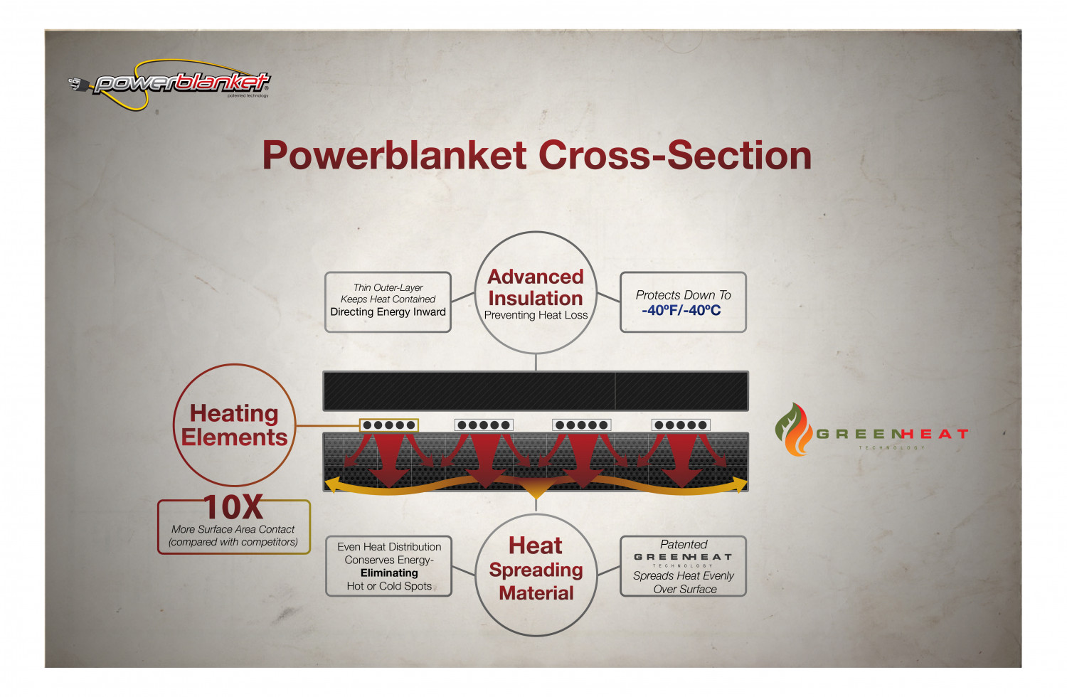 How Powerblanket GreenHeat Technology Works Infographic
