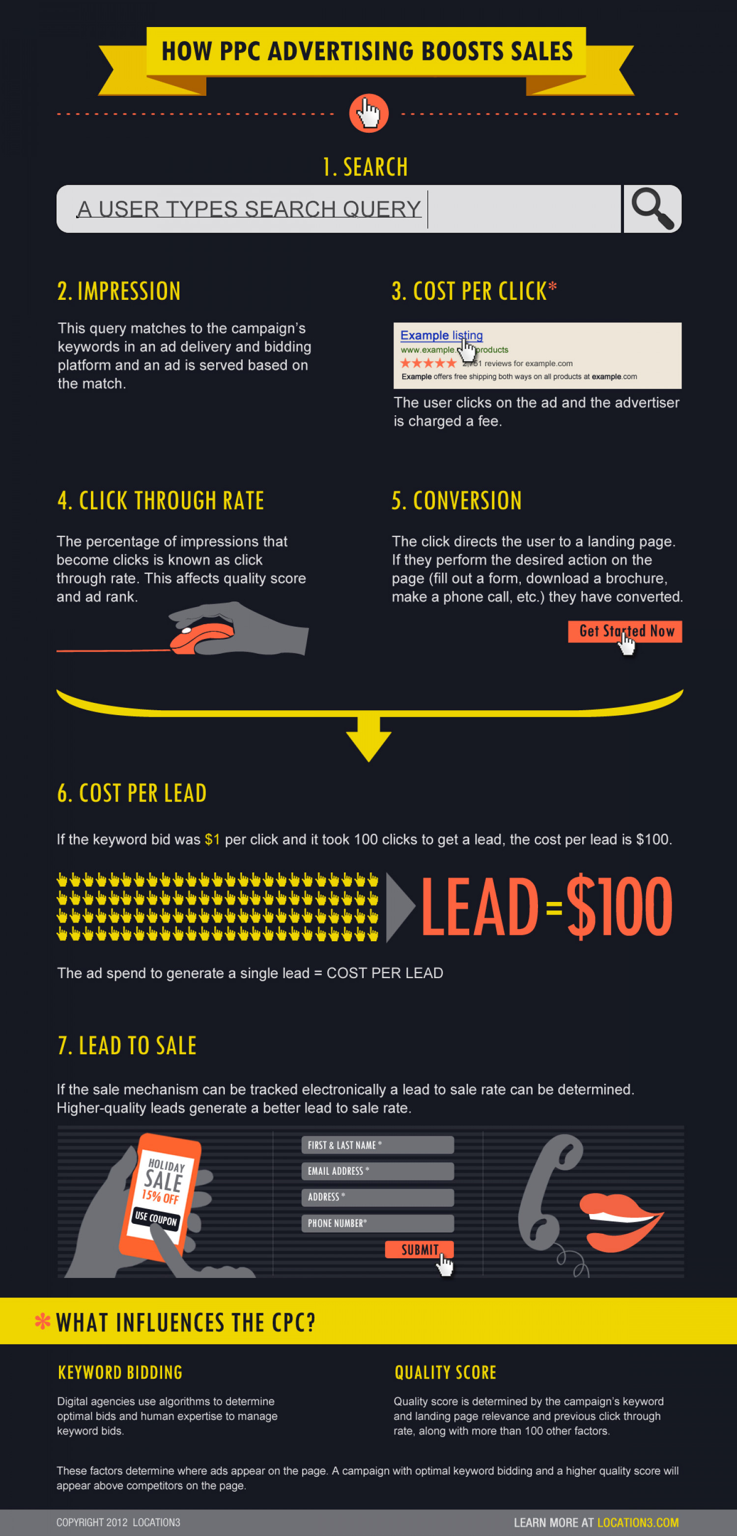 How PPC Advertising Boosts Sales Infographic