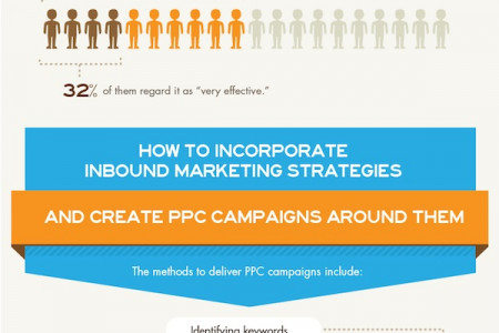How PPC Campaigns Can Enhance Your Inbound Marketing Strategy Infographic
