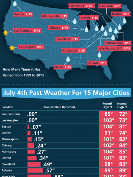How Prone Is Your City To Rain On the 4th of July? Infographic