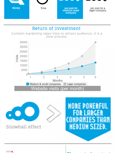 SEO Tools : How Quality Content Generates Return On Investment? Infographic