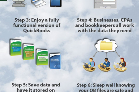 How QuickBooks Hosting Works in the Cloud Infographic