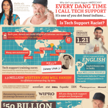 How Racist is Tech Support? Infographic