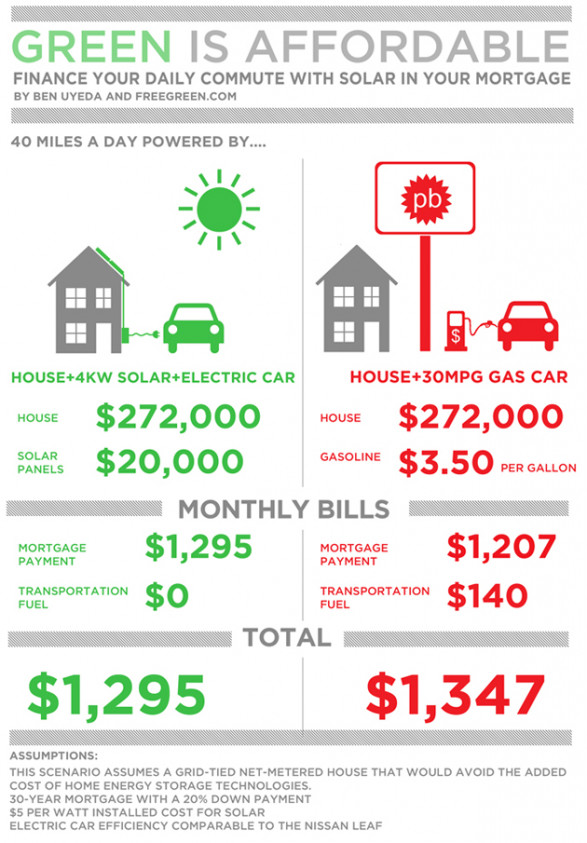How Re-Fueling Your Car Can Build Equity in Your Home